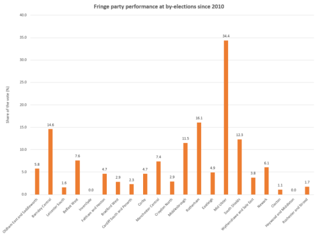 Fringe party performance at by-elections since 2010.